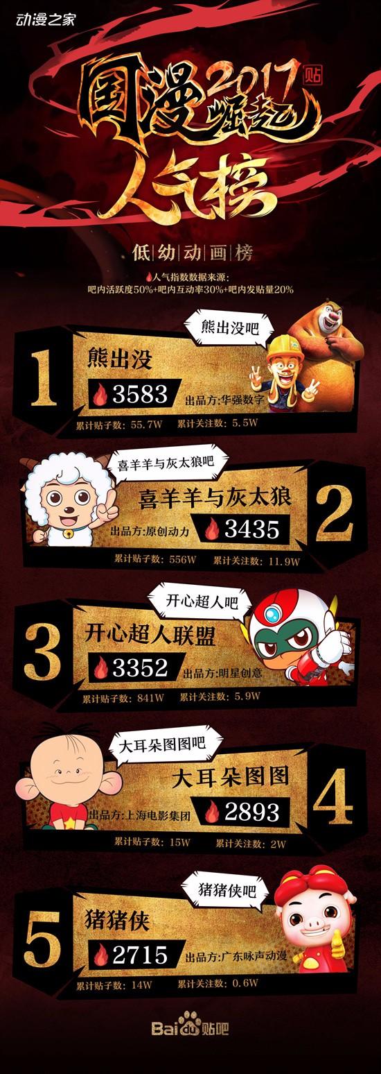"""【资讯】百度贴吧推出""""2017国漫崛起人气榜"""""""