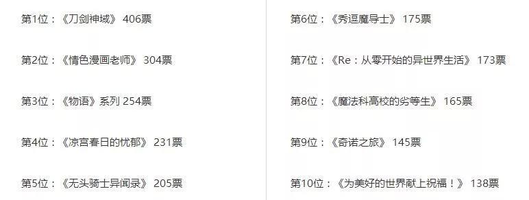 【资讯】日谋评选轻小说改编动画最成功的作品top10